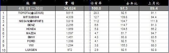 台灣車市4月銷售排行。 記者陳威任/製表