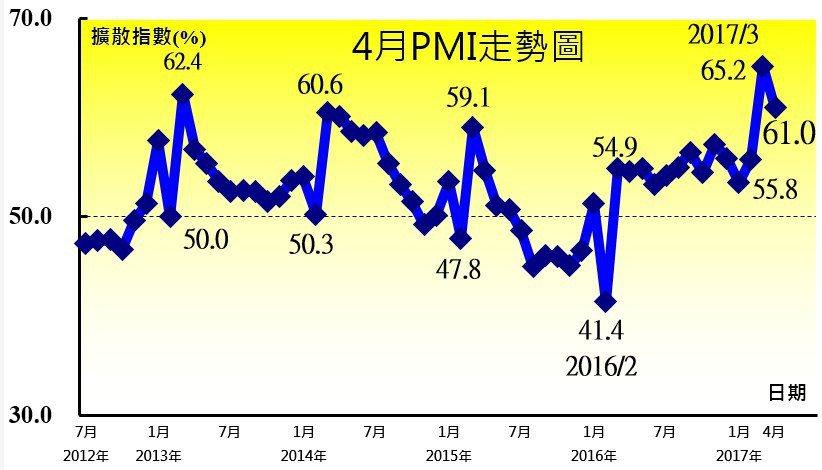 4月PMI雖下滑為61.0%,但中經院表示,由於已連續二個月維持在60.0%以上...