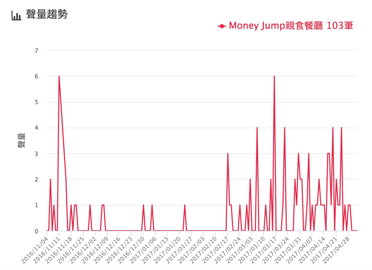 money聲量趨勢。圖/網路溫度計提供