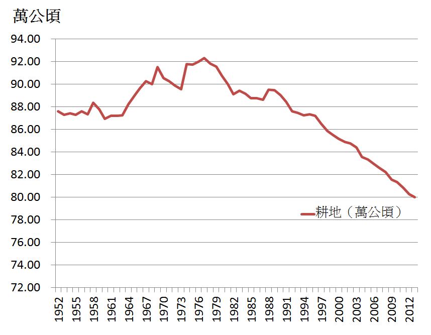 台灣耕地面積變化。 圖/作者提供