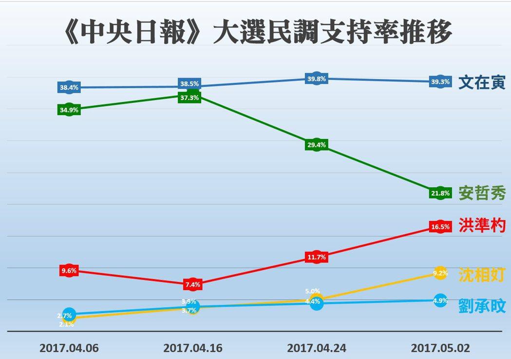 在4月初,安哲秀的聲望達到顛峰後,「變心」趨勢即告浮現,安的支持率開始以每週5到...