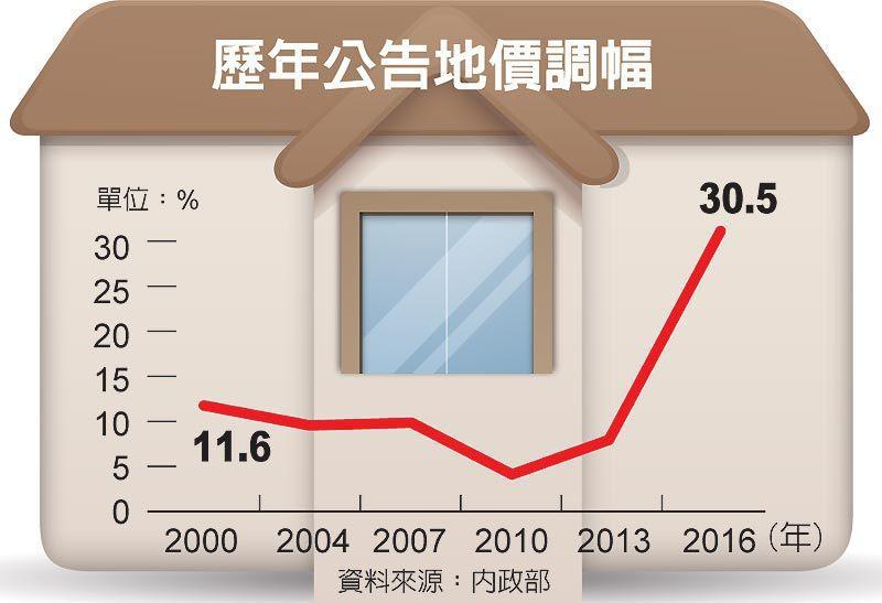 歷年公告地價調幅 圖/經濟日報提供