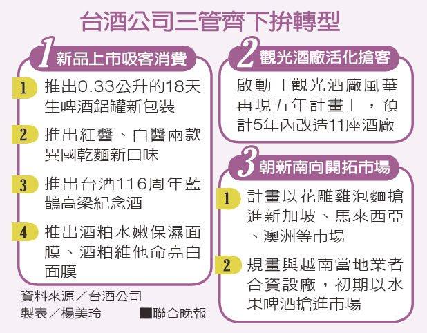 台酒公司三管齊下拚轉型資料來源/台酒公司 製表/楊美玲