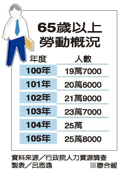 65歲以上勞動概況 資料來源/行政院人力資源調查 製表/呂思逸
