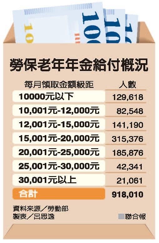 勞保老年年金給付概況 資料來源/勞動部 製表/呂思逸