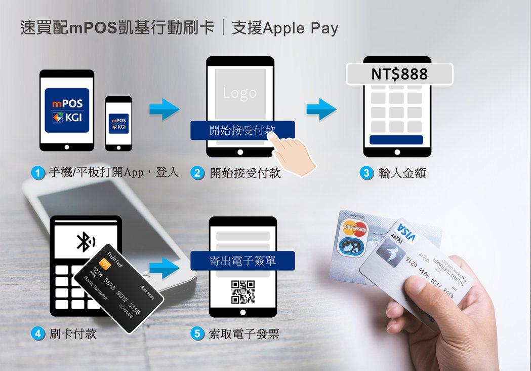 商家透過手機或平板電腦連接凱基銀的讀卡機,並安裝凱基銀mPOS App,即可提供...