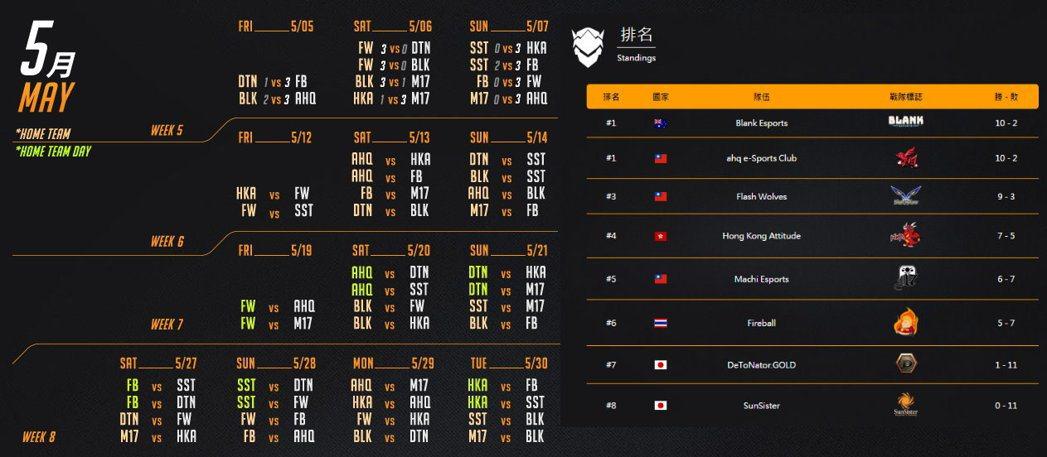 五月賽程與目前戰績排行。 圖/OPC賽事官網