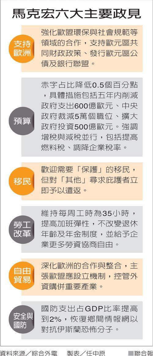 馬克宏六大主要政見 圖/聯合報提供
