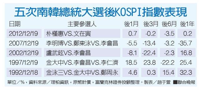 五次南韓總統大選後KOSPI指數表現。 聯合晚報提供