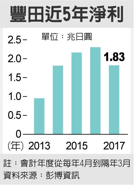 豐田近5年淨利 資料來源:彭博資訊