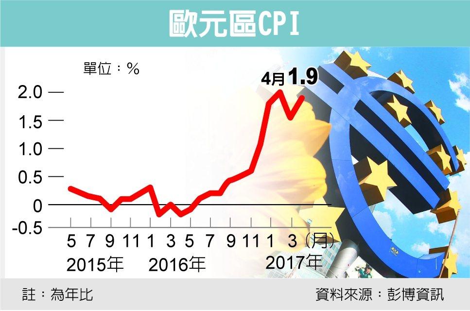 歐元區CPI 資料來源:彭博資訊