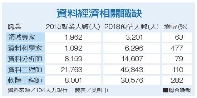 資料經濟相關職缺資料來源/104人力銀行 製表/吳凱中