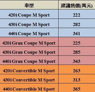 BMW 4系列各車型售價一覽表。 記者陳威任/製表