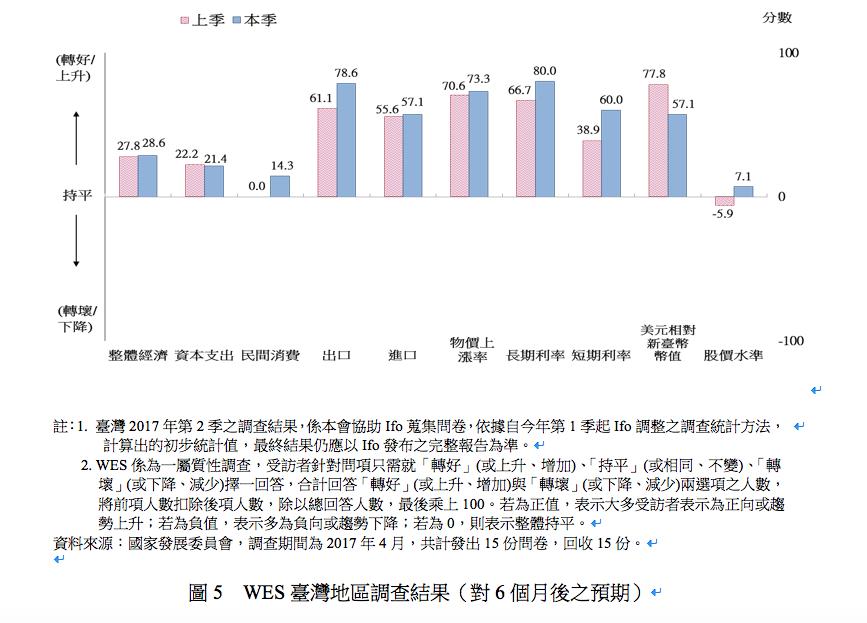 WES對台灣地區6個月後的調查預期 圖片來源:國發會