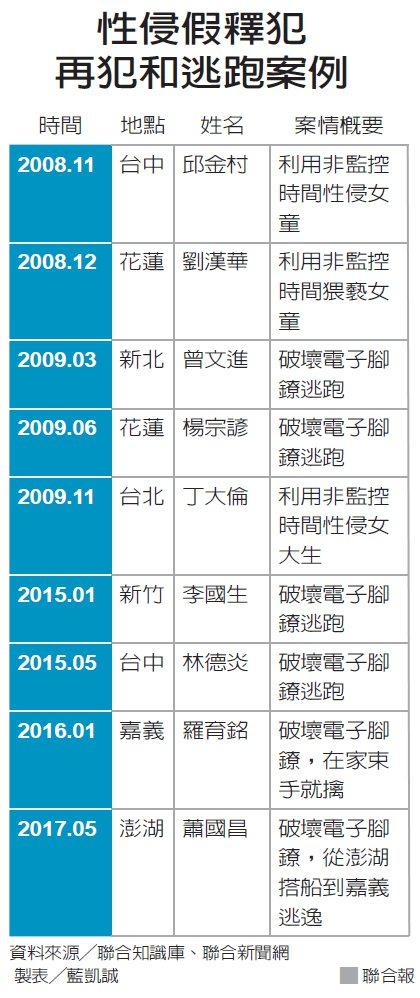 性侵假釋犯再犯和逃跑案例 圖/聯合報提供 製表/藍凱誠
