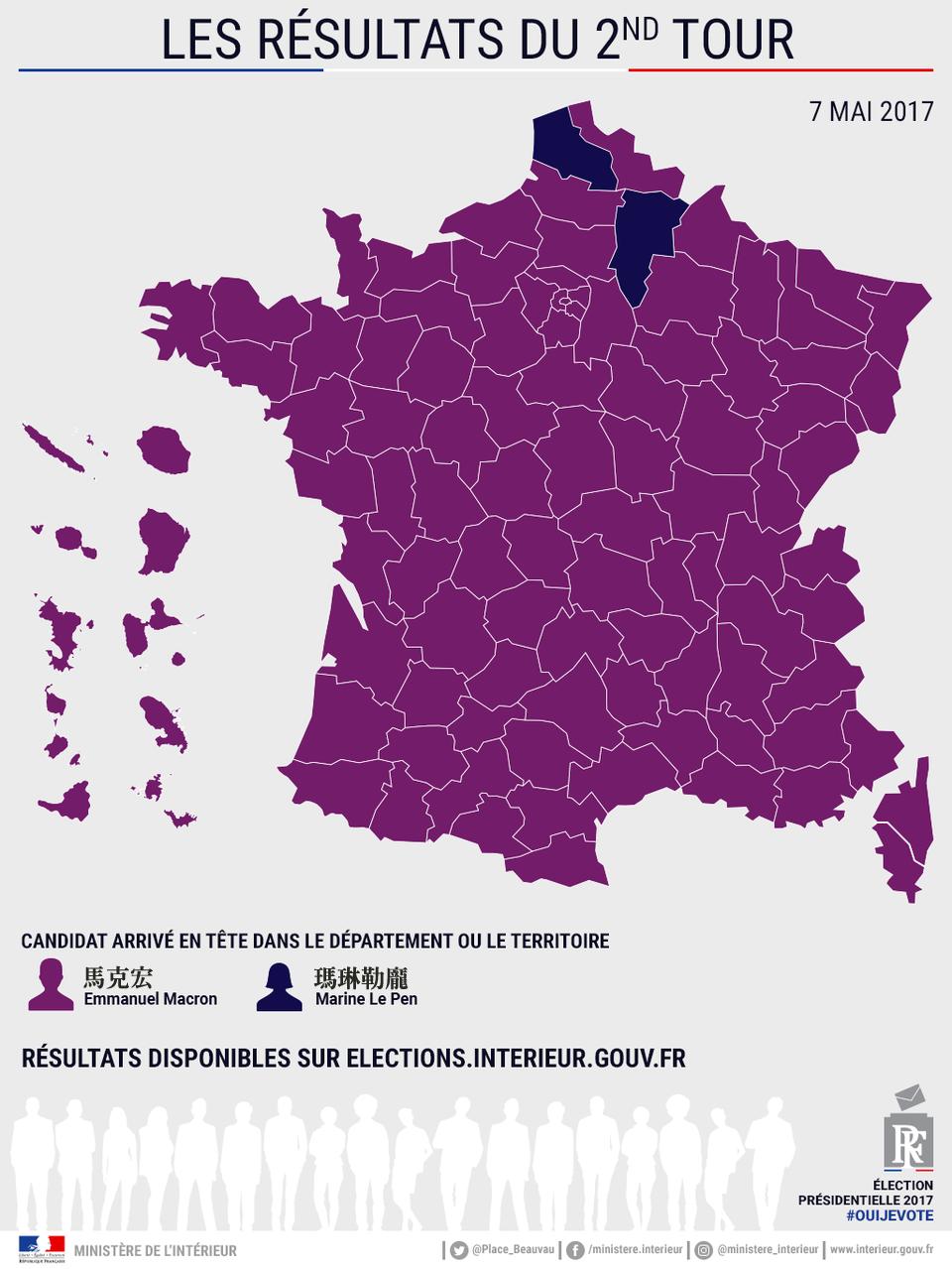 馬克宏是繼席哈克後,唯一能夠在第二輪拿到壓倒性勝利的候選人。 圖/法國內政部