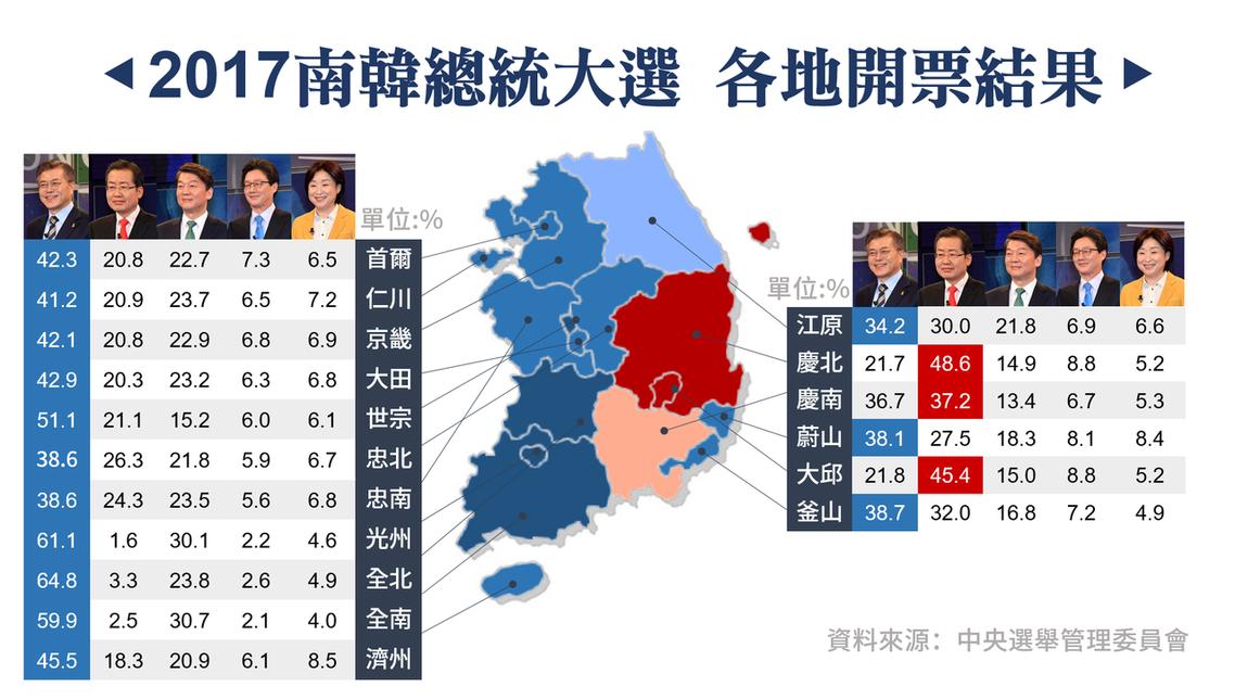2017南韓總統大選各地開票結果。 圖/作者楊虔豪製圖提供