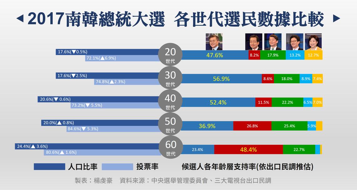 2017南韓總統大選各世代選民數據比較。 圖/作者楊虔豪製圖提供