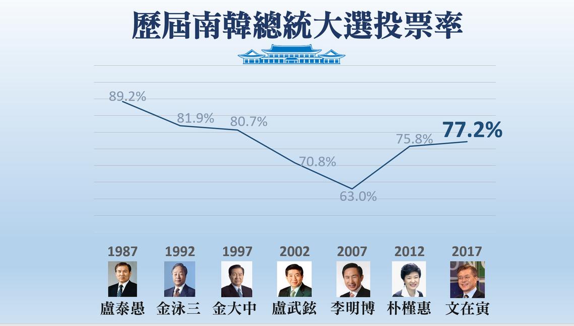 歷屆南韓總統大選投票率。 圖/作者楊虔豪製圖提供