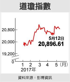 道瓊指數資料來源:彭博資訊