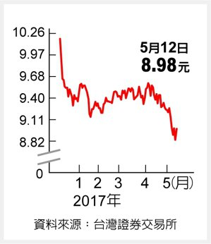 富邦深100 可搶短資料來源:台灣證券交易所