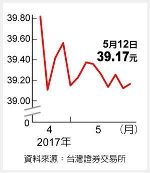 國泰20年美債 伺機布局資料來源:台灣證券交易所