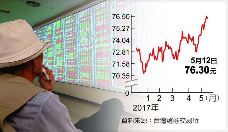元大台灣50 留意反轉資料來源:台灣證券交易所