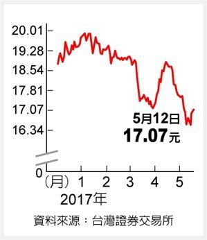 元大S&P石油 波動加劇資料來源:台灣證券交易所