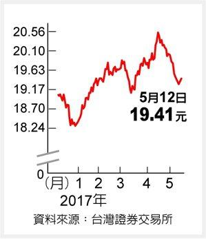 元大S&P黃金 逢低承接資料來源:台灣證券交易所