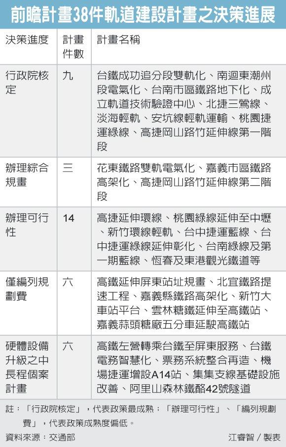 前瞻計畫38件軌道建設計劃之決策進展