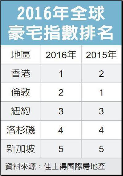 2016年全球豪宅指數排名 資料來源:佳士得國際房地產