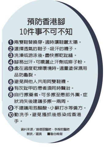 預防香港腳10件事不可不知資料來源/曾德朋醫師、李婉若醫師 製表/羅真