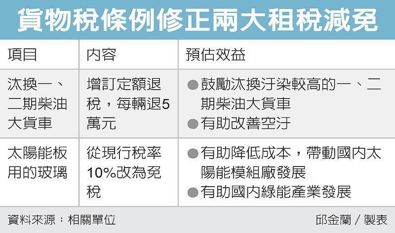 貨物稅條例修正兩大租稅減免 圖/經濟日報提供