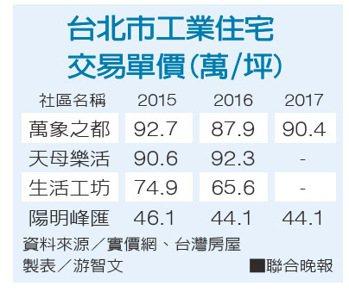 台北市工業住宅交易單價。 聯合晚報提供