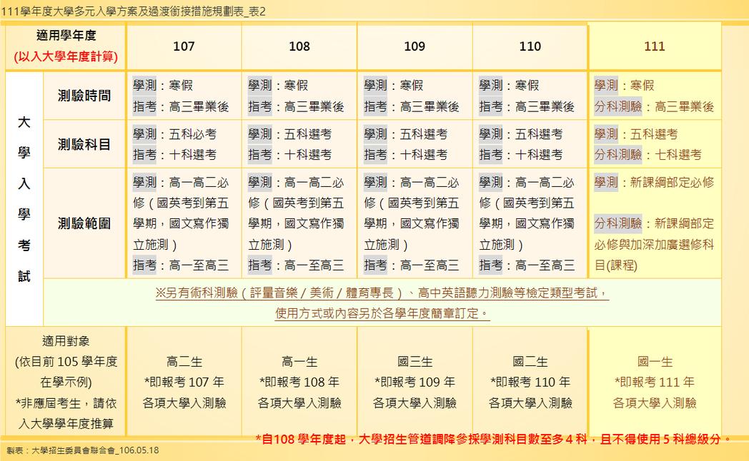 【106.05.18招聯會】111學年度大學多元入學方案及過渡銜接規劃:107至...