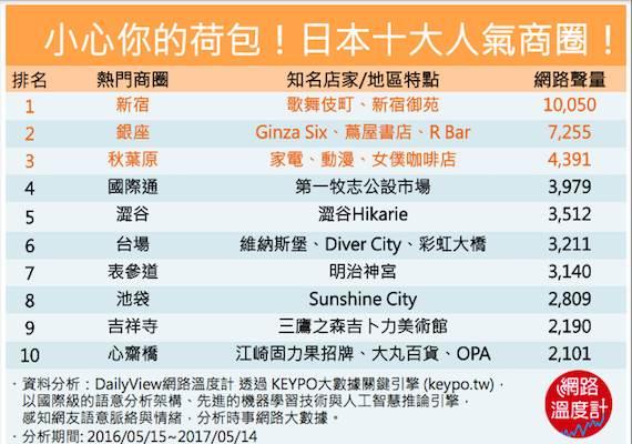 日本十大人氣商圈。圖/網路溫度計提供