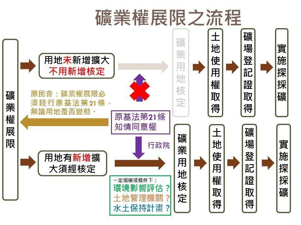 ▲ 礦業權展限之流程與原基法第21條之關聯