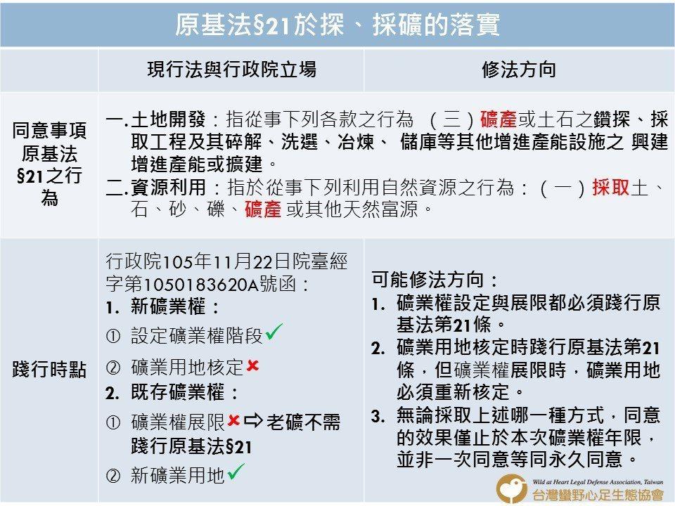 ▲ 礦業法落實原基法第21條的修法方向建議