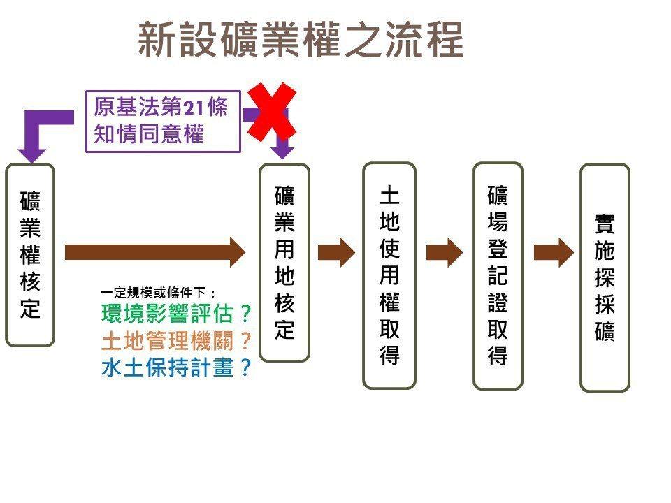 ▲ 新設礦業權之流程與原基法第21條之關聯