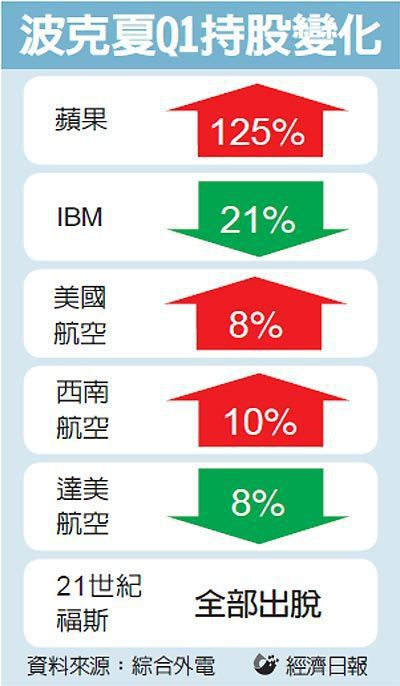 波克夏Q1持股變化 圖/經濟日報提供