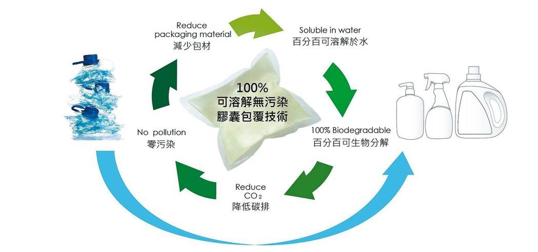 清淨海可溶解無污染膠囊包覆技術。 清淨海公司/提供