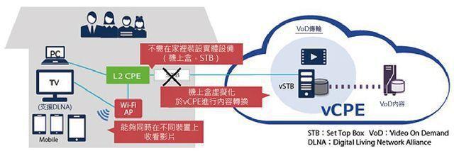 電信業者於雲端設置虛擬機上盒(vSTB)後,即可透過網路提供VoD(隨選視訊)服...