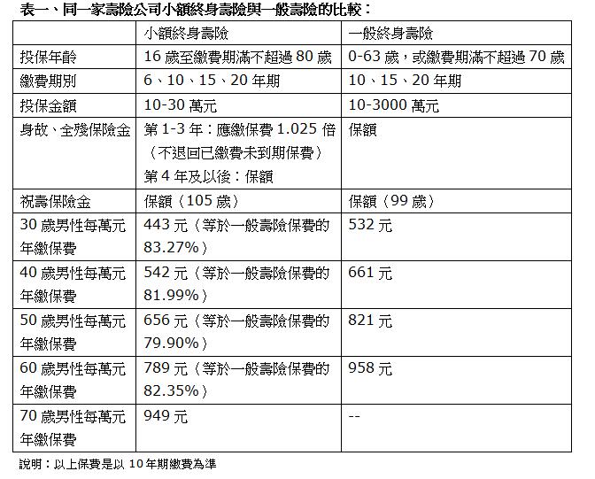 同一家壽險公司小額終身壽險與一般壽險的比較。製表/李雪雯