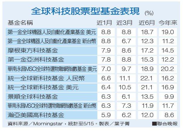全球科技股票型基金表現資料來源/Morningstar 製表/葉子菁