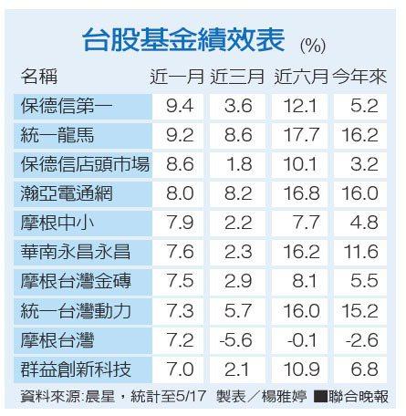 台股基金績效表資料來源:晨星 製表/楊雅婷