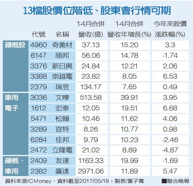 13檔股價位階低、股東會行情可期。 聯合晚報提供