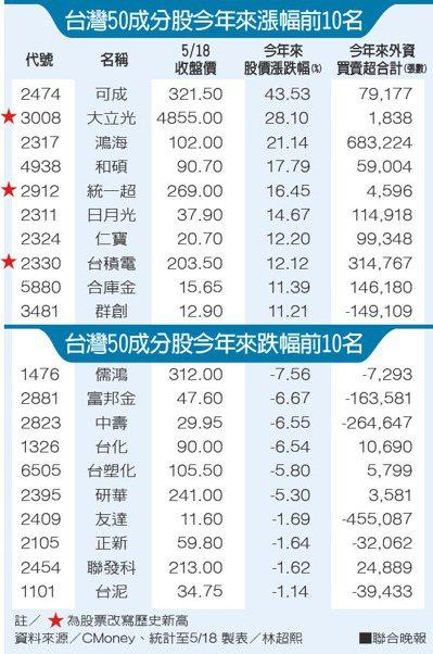 台灣50成分股今年來漲、跌幅前10名。資料來源/CMoney 製表/林超熙