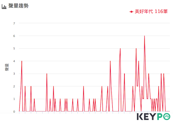 百大口碑-午茶甜點排行榜 美好年代。圖/網路溫度計提供