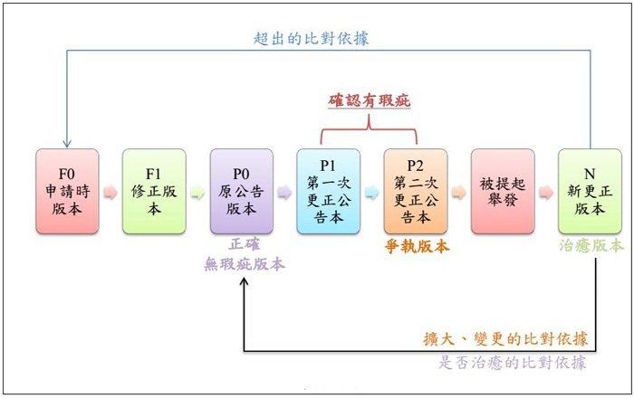 圖1. 圖例說明依據2014年的審查基準要如何處理【舉發事由爭執系爭專利最近一次...