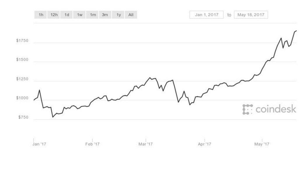 比特幣價格今年走勢,目前已突破1,900美元。(圖/CoinDesk網站)